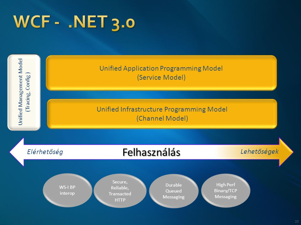 20 Unified Application Programming Model (Service Model) Unified Infrastructure Programming Model (Channel Model) WS-I BP interop Secure, Reliable, Transacted HTTP Durable Queued Messaging High Perf Binary/TCP Messaging Unified Management Model (Tracing, Config ) Felhasználás Elérhetőség Lehetőségek