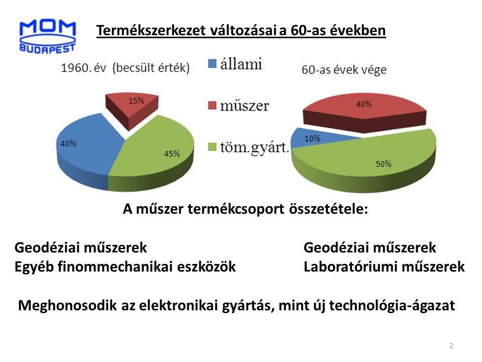 Termékszerkezet változásai a 60-as években A műszer termékcsoport összetétele:Geodéziai műszerek Egyéb finommechanikai eszközökLaboratóriumi műszerek