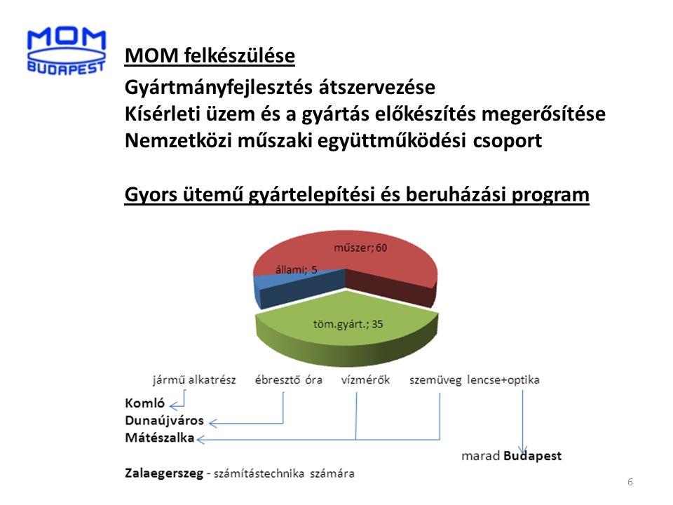 MOM felkészülése Gyártmányfejlesztés átszervezése Kísérleti üzem és a gyártás előkészítés megerősítése Nemzetközi műszaki együttműködési csoport Gyors