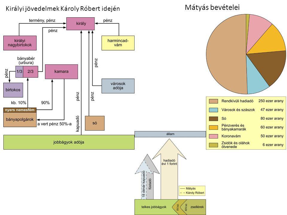 Királyi jövedelmek Károly Róbert idején Mátyás bevételei