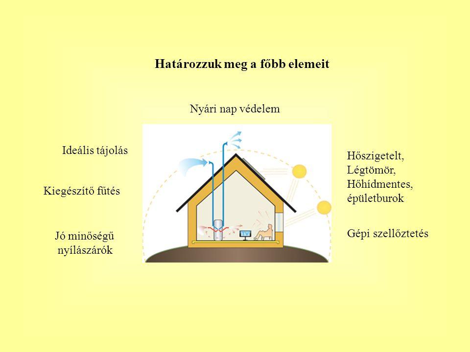 Határozzuk meg a főbb elemeit Nyári nap védelem Ideális tájolás Hőszigetelt, Légtömör, Hőhídmentes, épületburok Kiegészítő fűtés Jó minőségű nyílászárók Gépi szellőztetés