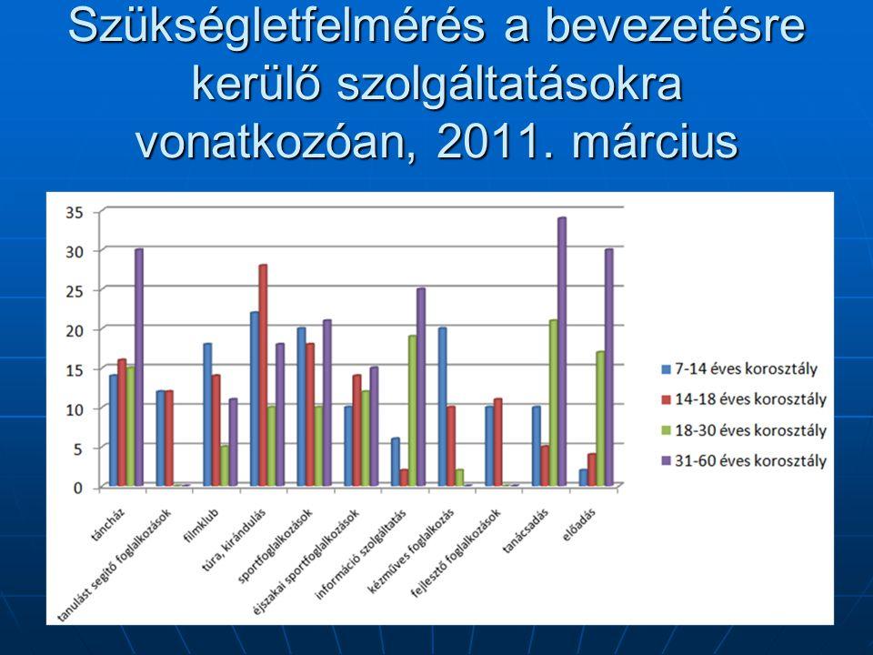 Szükségletfelmérés a bevezetésre kerülő szolgáltatásokra vonatkozóan, 2011. március