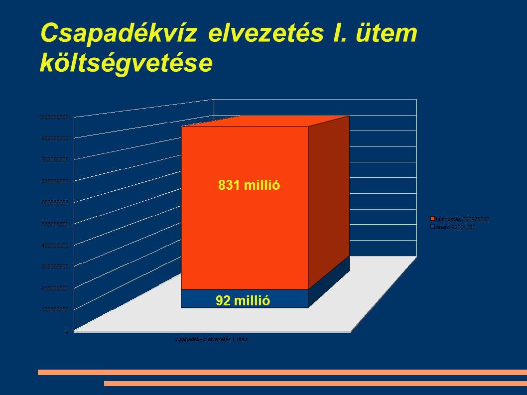 Csapadékvíz elvezetés I. ütem költségvetése 831 millió 92 millió
