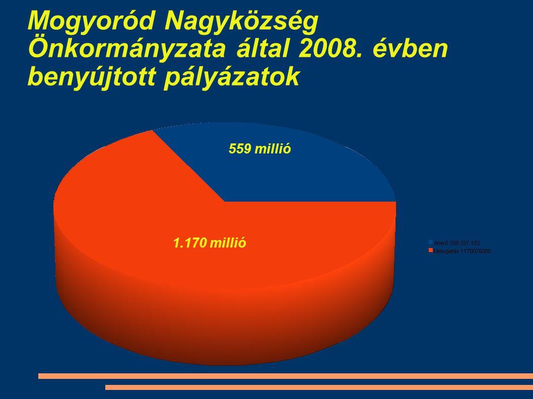 Mogyoród Nagyközség Önkormányzata által 2008. évben benyújtott pályázatok 559 millió 1.170 millió