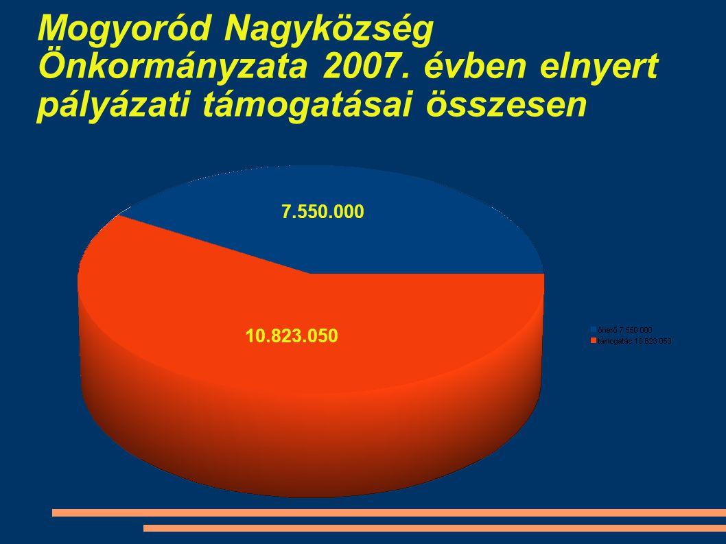 Mogyoród Nagyközség Önkormányzata 2007.