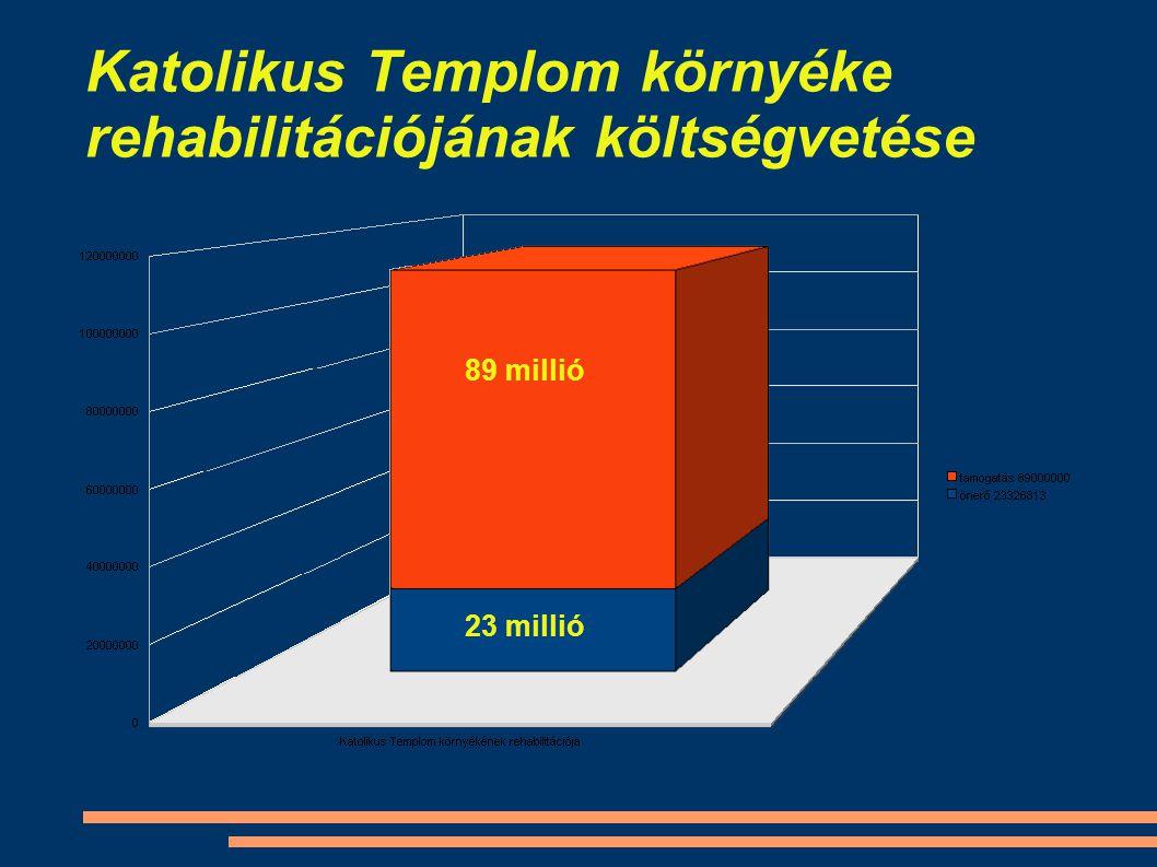 Katolikus Templom környéke rehabilitációjának költségvetése 89 millió 23 millió