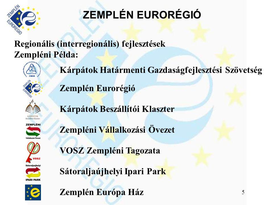 ZEMPLÉN EURORÉGIÓ 5 Regionális (interregionális) fejlesztések Zempléni Példa: Kárpátok Határmenti Gazdaságfejlesztési Szövetség Zemplén Eurorégió Kárpátok Beszállítói Klaszter Zempléni Vállalkozási Övezet VOSZ Zempléni Tagozata Sátoraljaújhelyi Ipari Park Zemplén Európa Ház