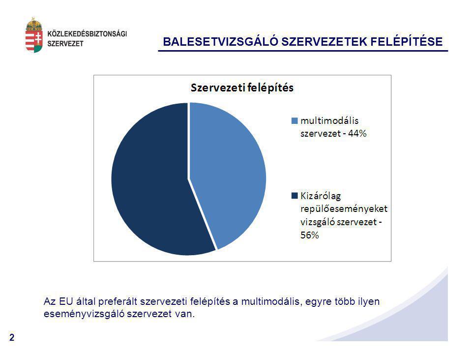 2 BALESETVIZSGÁLÓ SZERVEZETEK FELÉPÍTÉSE Az EU által preferált szervezeti felépítés a multimodális, egyre több ilyen eseményvizsgáló szervezet van.