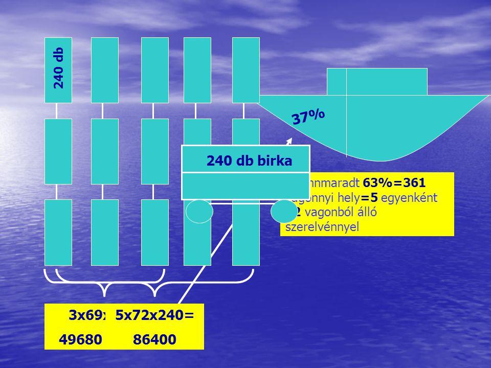 240 db 3x69x240= 49680 db állat 37% A fennmaradt 63%=361 vagonnyi hely=5 egyenként 72 vagonból álló szerelvénnyel 5x72x240= 86400 240 db birka