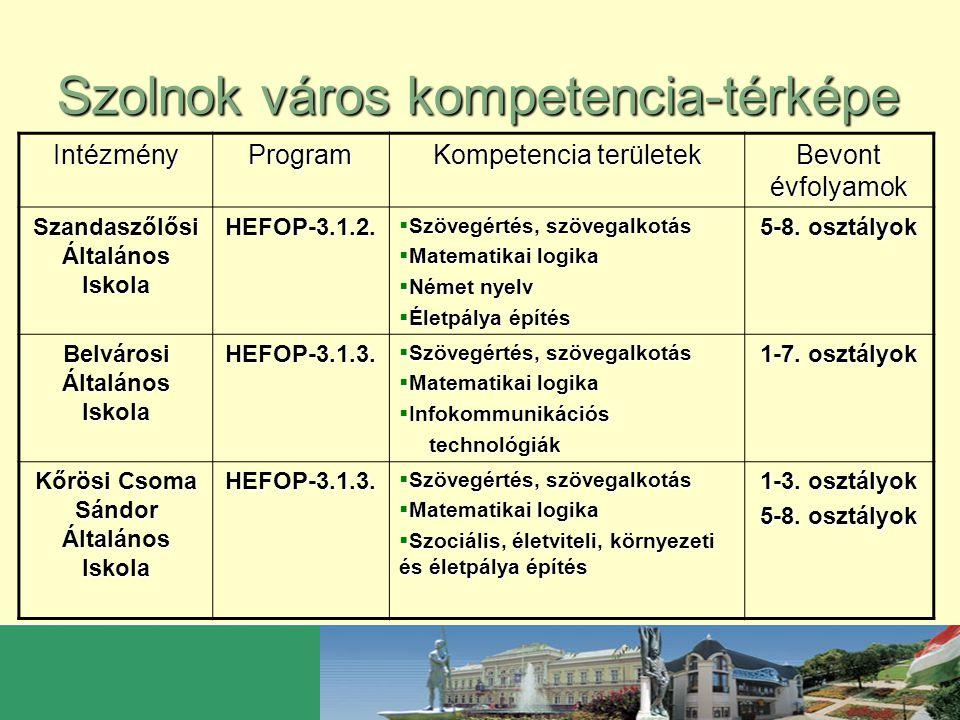 Szolnok város kompetencia-térképe IntézményProgram Kompetencia területek Bevont évfolyamok Szent- Györgyi Albert Általános Iskola Korszerű technikák adaptációi  Szociális kompetenciák fejlesztése  Tanulási technikák 1-8.