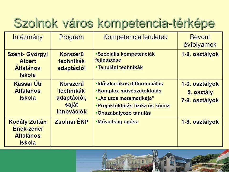 Szolnok város kompetencia-térképe IntézményProgram Kompetencia területek Bevont évfolyamok Fiumei Úti Általános Iskola Korszerű technikák adaptációi, saját innovációk  Szövegértés, szövegalkotás  Matematikai logika  Infokommunikációs technológiák technológiák  Idegen nyelv 1-8.