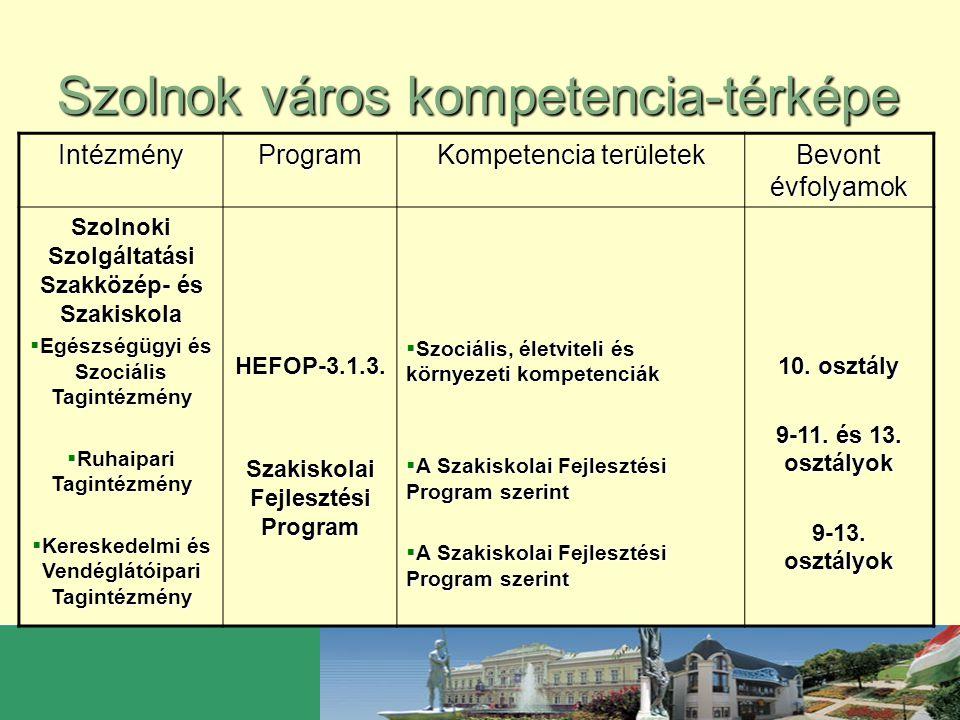 Szolnok város kompetencia-térképe IntézményProgram Kompetencia területek Bevont évfolyamok Szolnoki Szolgáltatási Szakközép- és Szakiskola  Egészségü