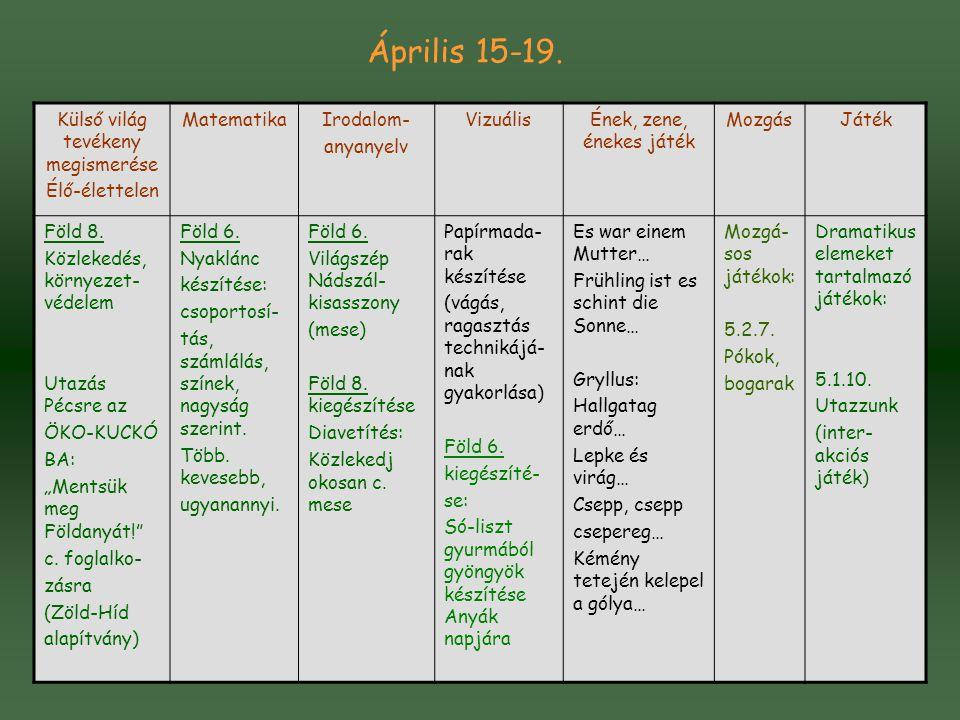 Április 15-19. Külső világ tevékeny megismerése Élő-élettelen MatematikaIrodalom- anyanyelv VizuálisÉnek, zene, énekes játék MozgásJáték Föld 8. Közle