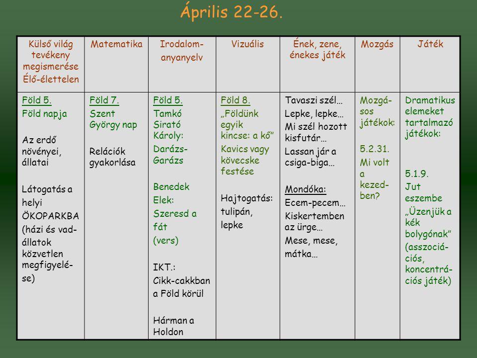 Április 22-26. Külső világ tevékeny megismerése Élő-élettelen MatematikaIrodalom- anyanyelv VizuálisÉnek, zene, énekes játék MozgásJáték Föld 5. Föld