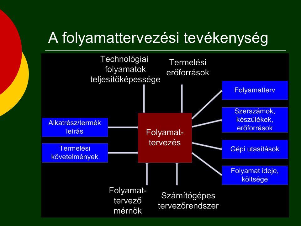  Koncepcionális (általános) tervezés  Technológia választás  Koncepcionális terv (gyártástechnológiai eljárások, folyamatok)  Makro-tervezés  Töb