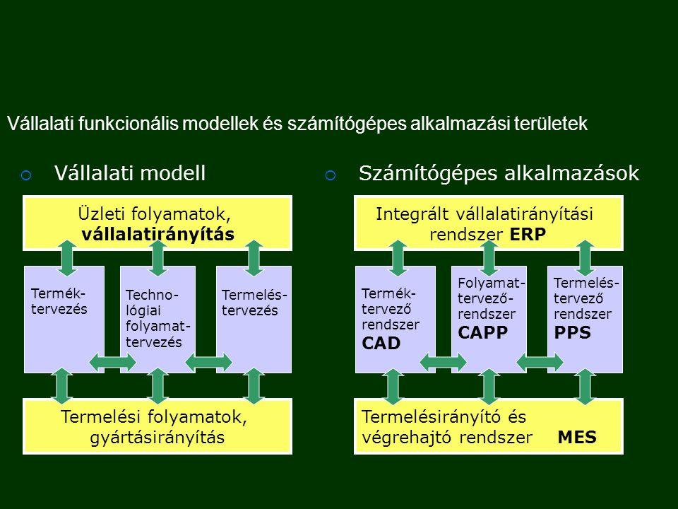  (Előtervezés)  Műveleti sorrendtervezés  Művelettervezés  Műveletelemek tervezése  Tervezési eredmények illesztése Környezettől függő szintek  Hagyományos NC gépek (4 szint)  Megmunkálóközpontok (2 szint)  Rugalmas gyártórendszerek (2 szint) Az alkatrészgyártás technológiai folyamatának tervezése