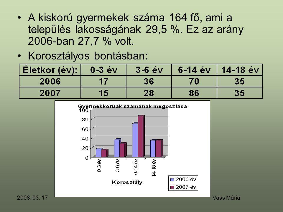 2008. 03. 17 Vass Mária •A kiskorú gyermekek száma 164 fő, ami a település lakosságának 29,5 %. Ez az arány 2006-ban 27,7 % volt. •Korosztályos bontás