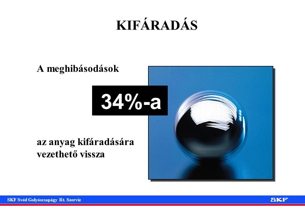 SKF Svéd Golyóscsapágy Rt. Szerviz Küzdelem a súrlódás ellen