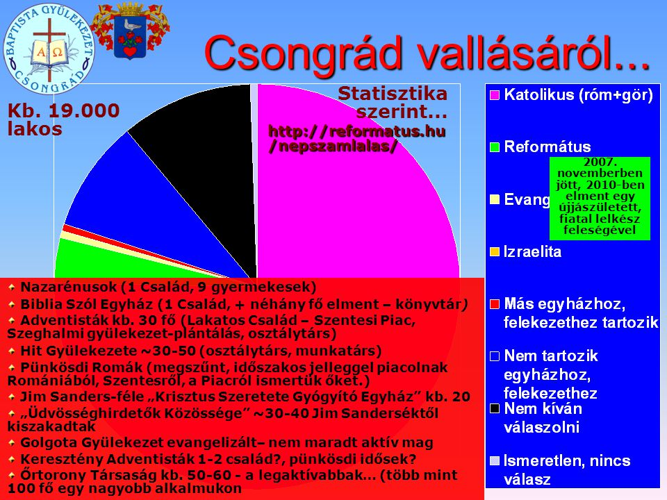 Csongrád vallásáról... Statisztika szerint... http://reformatus.hu /nepszamlalas/ Nazarénusok (1 Család, 9 gyermekesek) Biblia Szól Egyház (1 Család,