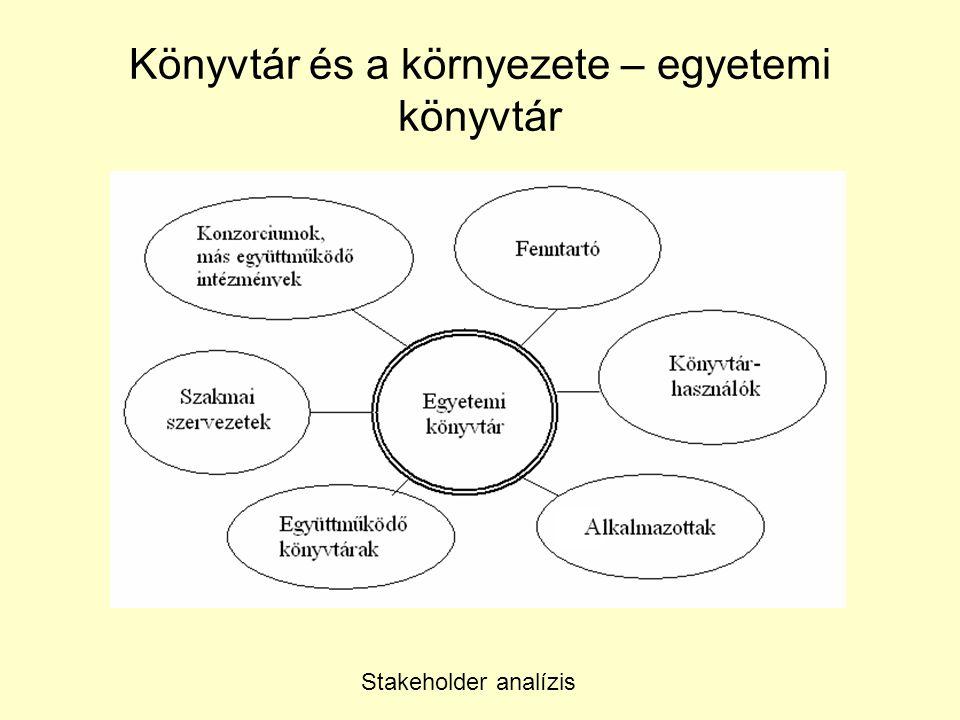 Könyvtár és a környezete – egyetemi könyvtár Stakeholder analízis