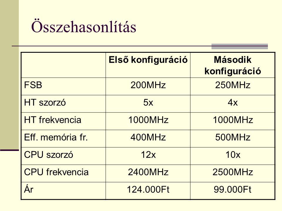 Összehasonlítás Első konfigurációMásodik konfiguráció FSB200MHz250MHz HT szorzó5x4x HT frekvencia1000MHz Eff. memória fr.400MHz500MHz CPU szorzó12x10x