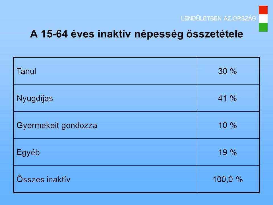 LENDÜLETBEN AZ ORSZÁG A 15-64 éves inaktív népesség összetétele Tanul30 % Nyugdíjas41 % Gyermekeit gondozza10 % Egyéb19 % Összes inaktív100,0 %