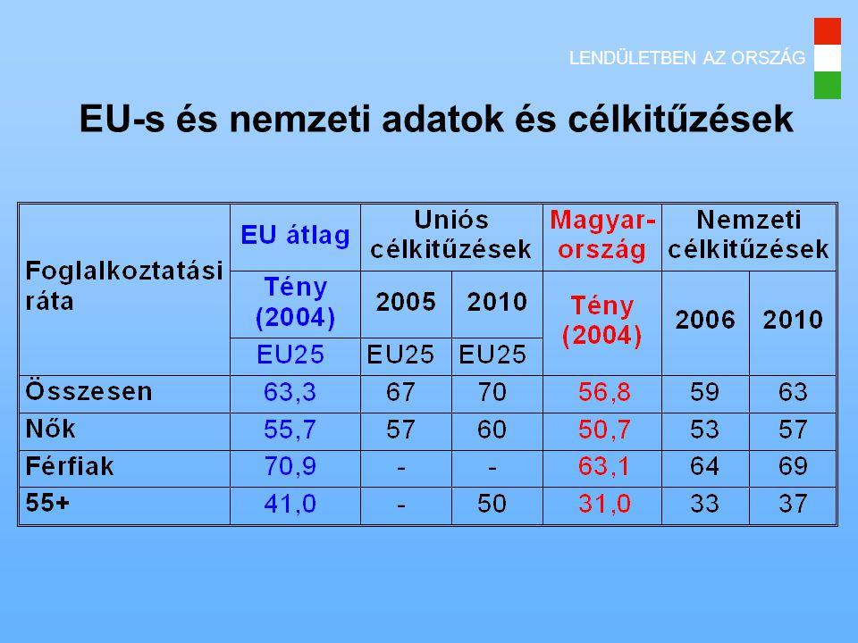 LENDÜLETBEN AZ ORSZÁG EU-s és nemzeti adatok és célkitűzések