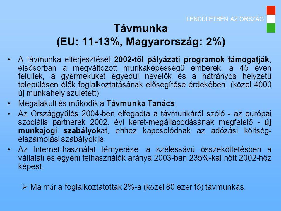 LENDÜLETBEN AZ ORSZÁG Távmunka (EU: 11-13%, Magyarország: 2%) •A távmunka elterjesztését 2002-től pályázati programok támogatják, elsősorban a megváltozott munkaképességű emberek, a 45 éven felüliek, a gyermeküket egyedül nevelők és a hátrányos helyzetű településen élők foglalkoztatásának elősegítése érdekében.