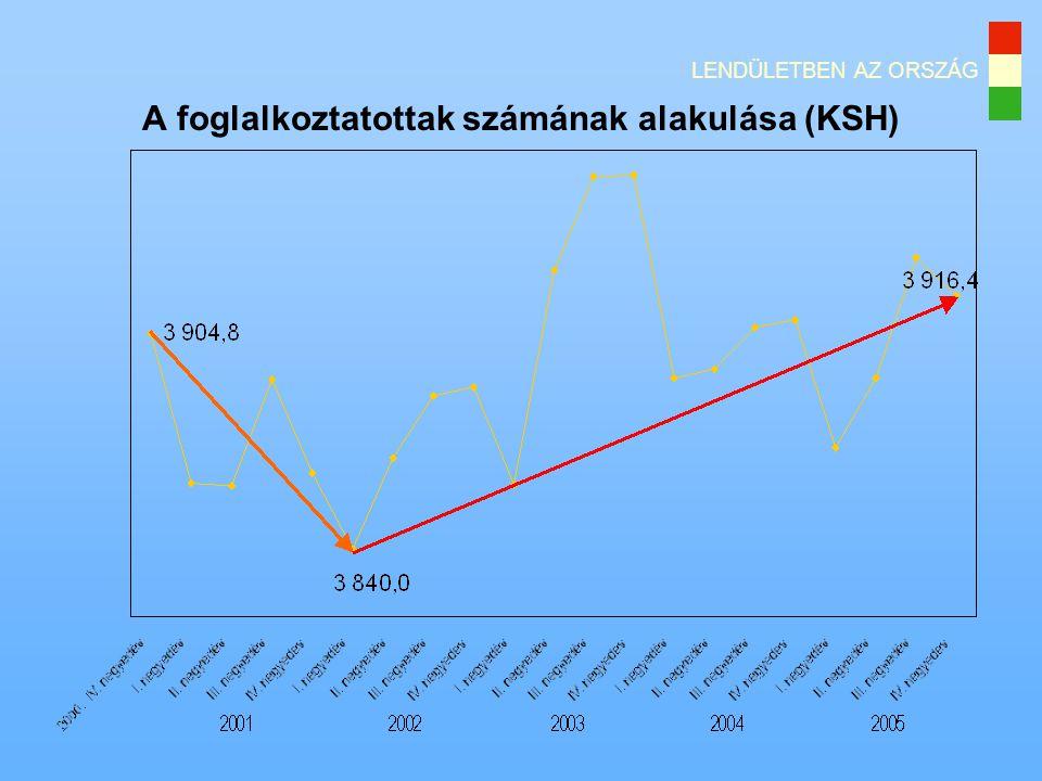 LENDÜLETBEN AZ ORSZÁG A foglalkoztatottak számának alakulása (KSH)