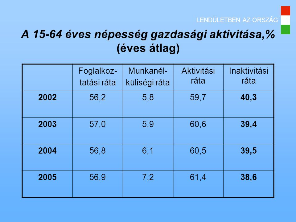 A 15-64 éves népesség gazdasági aktivitása,% (éves átlag) Foglalkoz- tatási ráta Munkanél- küliségi ráta Aktivitási ráta Inaktivitási ráta 200256,25,859,740,3 200357,05,960,639,4 200456,86,160,539,5 200556,97,261,438,6