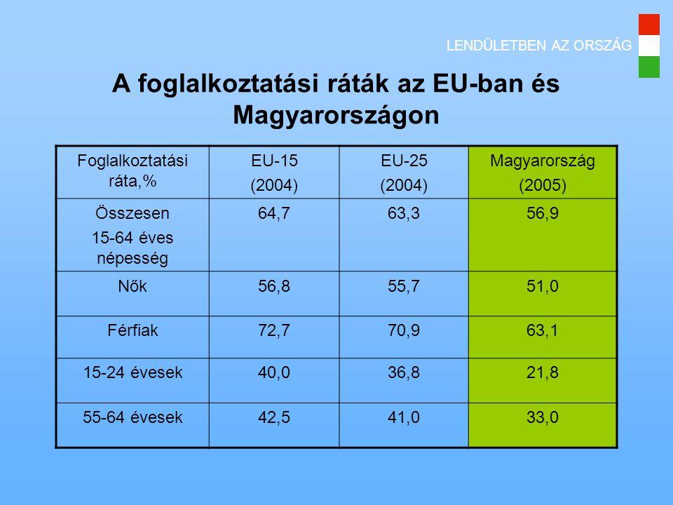 LENDÜLETBEN AZ ORSZÁG A foglalkoztatási ráták az EU-ban és Magyarországon Foglalkoztatási ráta,% EU-15 (2004) EU-25 (2004) Magyarország (2005) Összesen 15-64 éves népesség 64,763,356,9 Nők56,855,751,0 Férfiak72,770,963,1 15-24 évesek40,036,821,8 55-64 évesek42,541,033,0