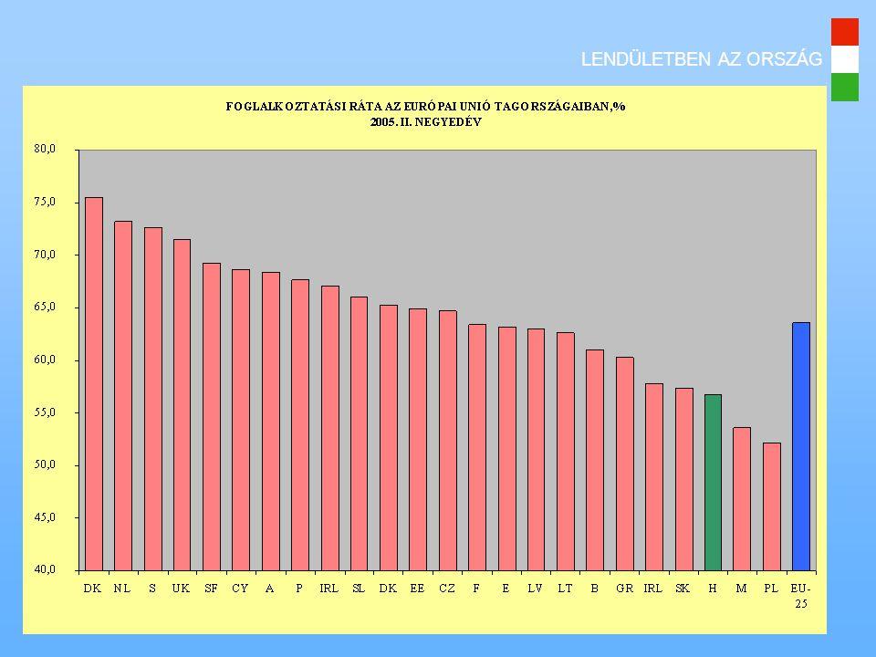 LENDÜLETBEN AZ ORSZÁG Foglalkoztatási ráták az EU-ban 2005. II. negyedév