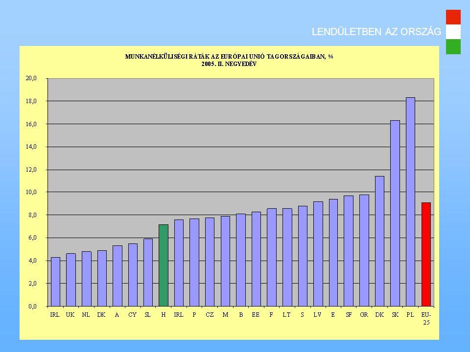 LENDÜLETBEN AZ ORSZÁG A részmunkaidő (1) (EU: 18% – Magyarország: 5%) 1.