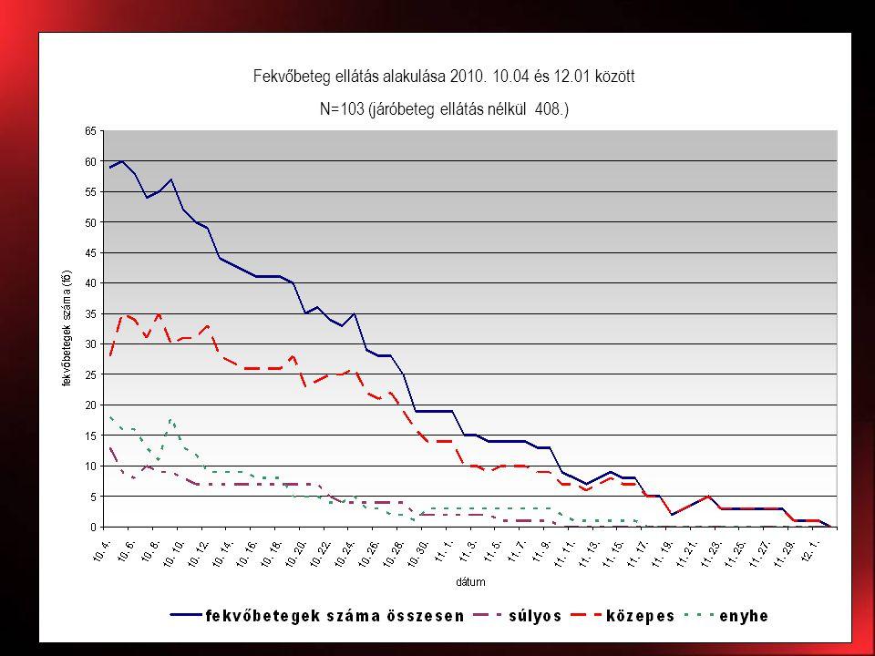 Fekvőbeteg ellátás alakulása 2010. 10.04 és 12.01 között N=103 (járóbeteg ellátás nélkül 408.)