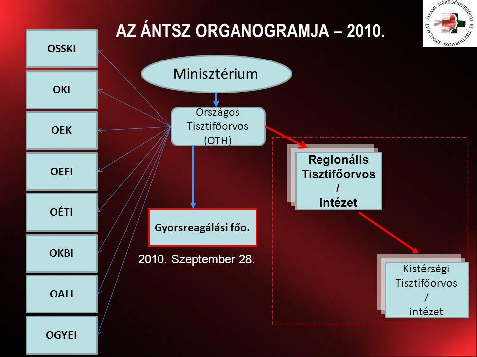 AZ ÁNTSZ ORGANOGRAMJA – 2010. Minisztérium Országos Tisztifőorvos (OTH) Regionális Tisztifőorvos / intézet Kistérségi Tisztifőorvos / intézet OEK OEFI