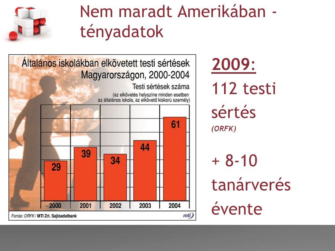 Nem maradt Amerikában - tényadatok 2009: 112 testi sértés (ORFK) + 8-10 tanárverés évente