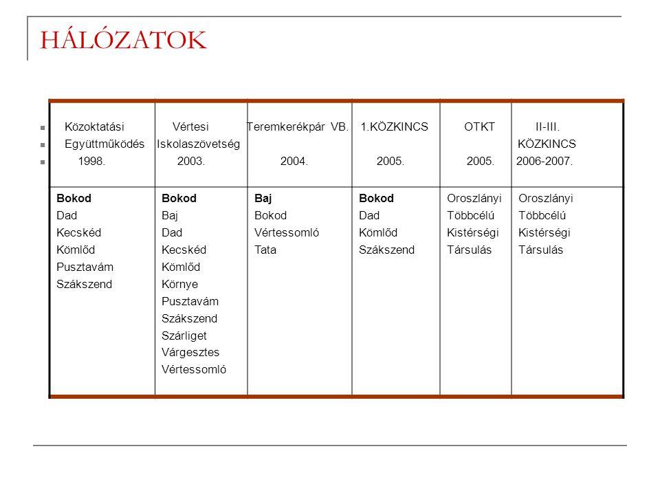 HÁLÓZATOK  Közoktatási Vértesi Teremkerékpár VB. 1.KÖZKINCS OTKT II-III.  Együttműködés Iskolaszövetség KÖZKINCS  1998. 2003. 2004. 2005. 2005. 200