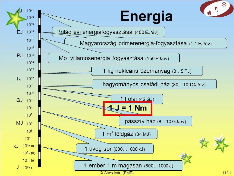 © Gács Iván (BME)11/11 Energia Világ évi energiafogyasztása (450 EJ/év) EJ ZJ PJ TJ GJ MJ kJ J Magyarország primerenergia-fogyasztása (1,1 EJ/év) 1 t