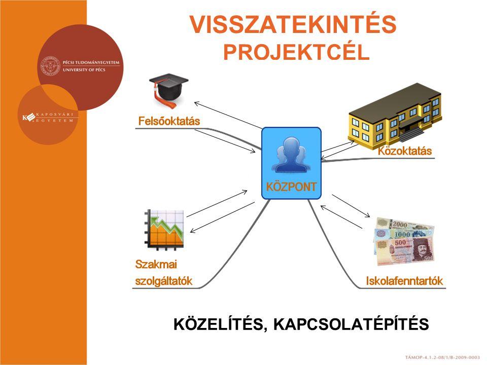 PÉCSI KONZULTÁCIÓK 3 + 1 1.Projektbemutatók 2.Mentorképzés 3.A központok jövője, tevékenysége, a tanárképzés.
