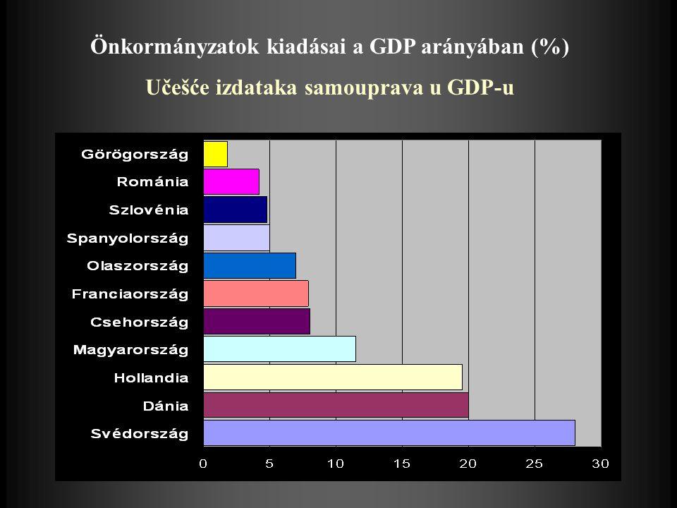 Önkormányzatok kiadásai a GDP arányában (%) Učešće izdataka samouprava u GDP-u