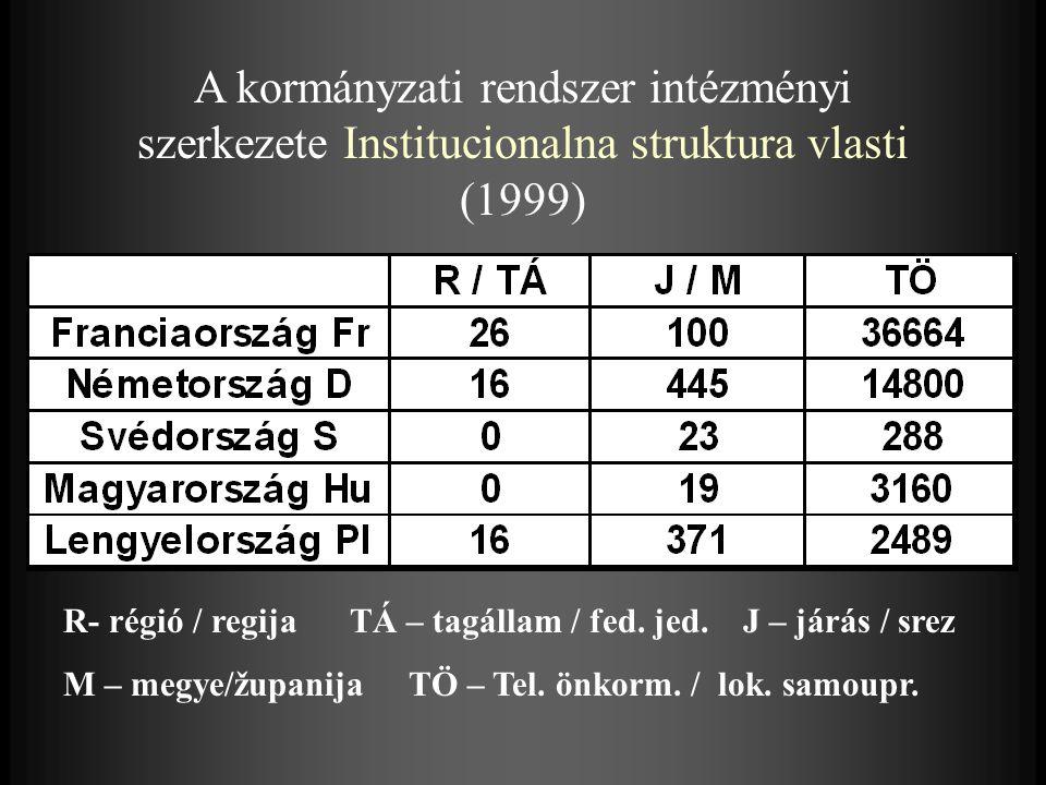 Települési önkormányzatok átlagos lélekszáma Prosek stanovnika po samoupravi