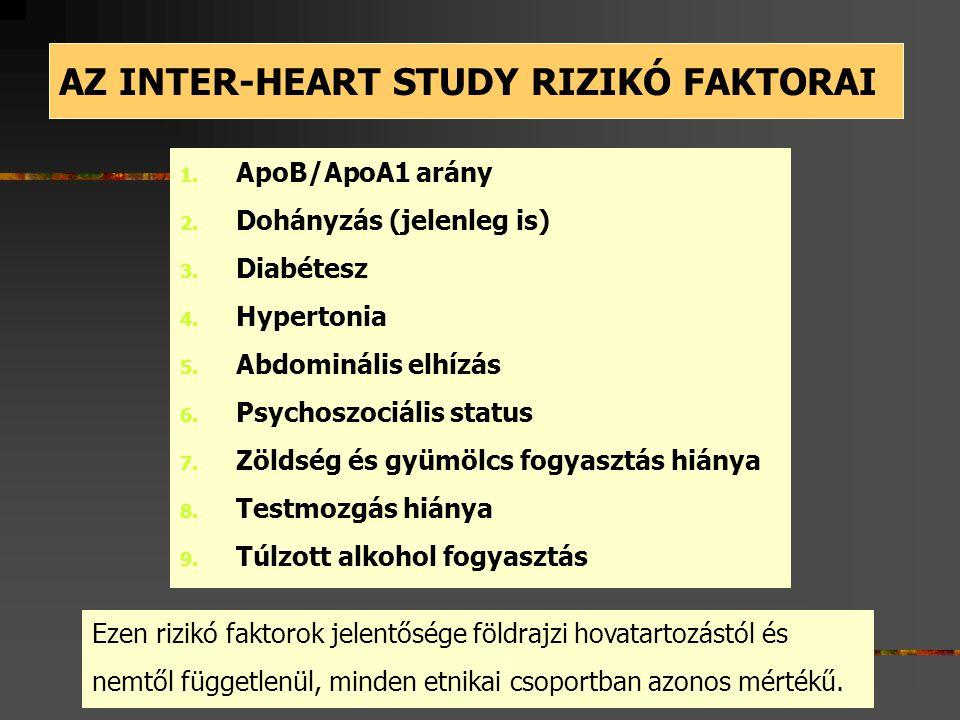 1. ApoB/ApoA1 arány 2. Dohányzás (jelenleg is) 3. Diabétesz 4. Hypertonia 5. Abdominális elhízás 6. Psychoszociális status 7. Zöldség és gyümölcs fogy