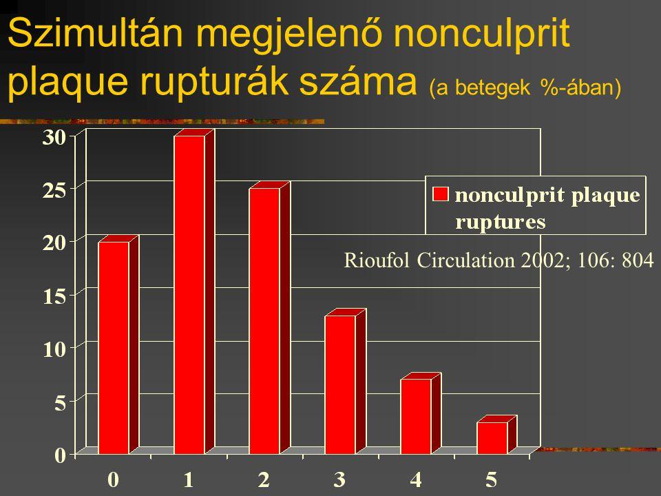 Szimultán megjelenő nonculprit plaque rupturák száma (a betegek %-ában) Rioufol Circulation 2002; 106: 804