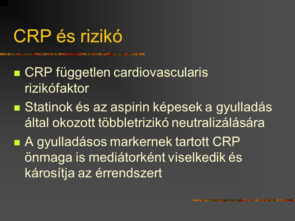 CRP és rizikó  CRP független cardiovascularis rizikófaktor  Statinok és az aspirin képesek a gyulladás által okozott többletrizikó neutralizálására