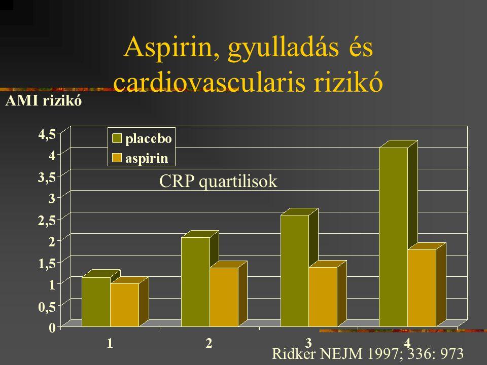 Aspirin, gyulladás és cardiovascularis rizikó Ridker NEJM 1997; 336: 973 AMI rizikó CRP quartilisok