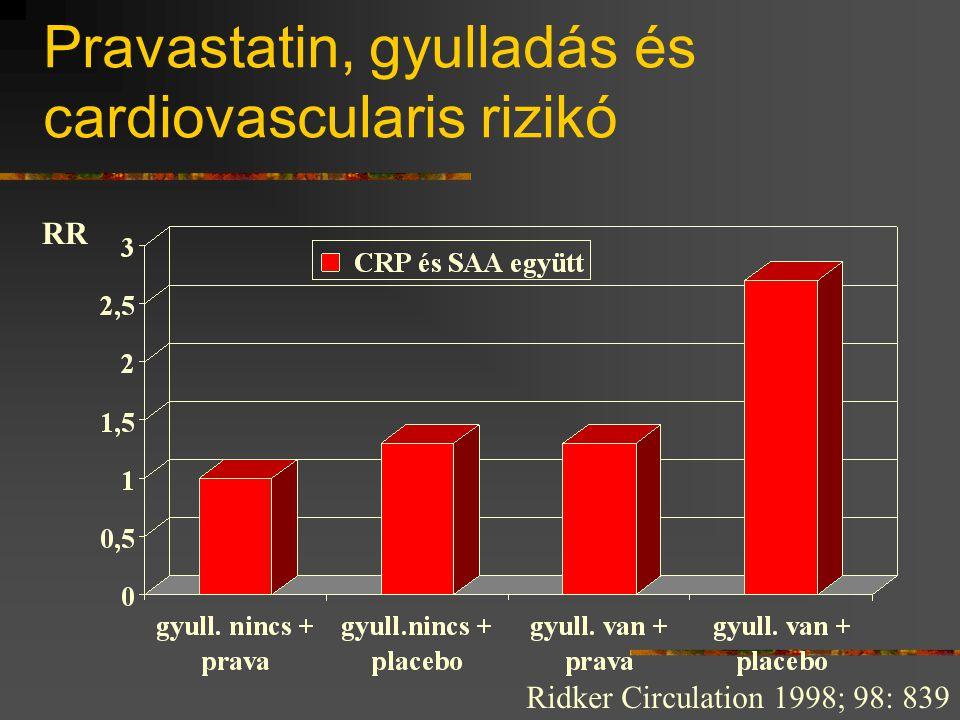 Pravastatin, gyulladás és cardiovascularis rizikó Ridker Circulation 1998; 98: 839 RR