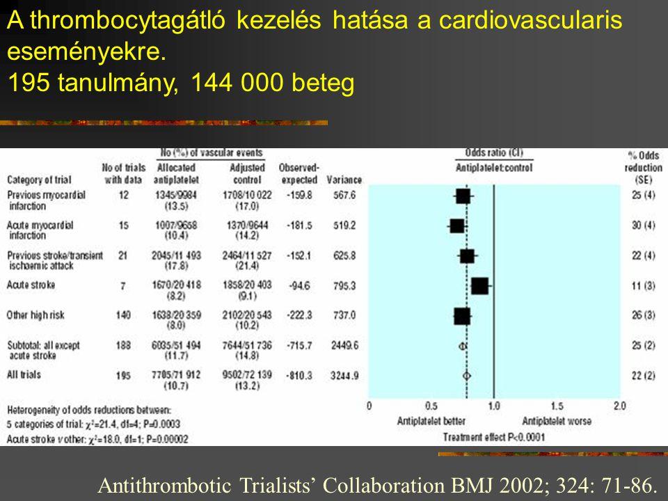 Antithrombotic Trialists' Collaboration BMJ 2002; 324: 71-86. A thrombocytagátló kezelés hatása a cardiovascularis eseményekre. 195 tanulmány, 144 000
