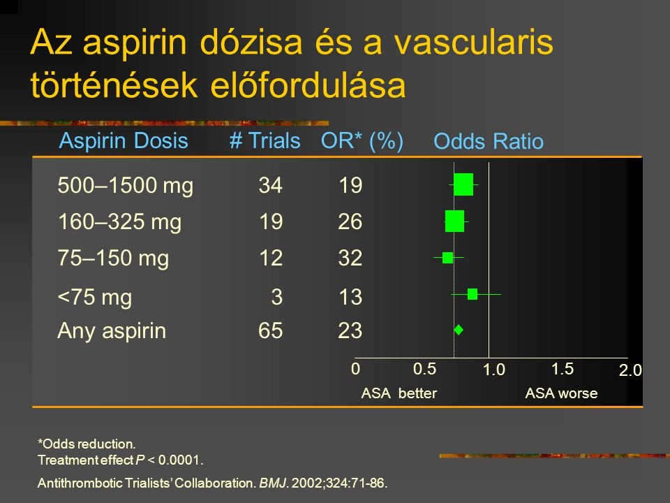 Placebo + ASA* Clopidogrel + ASA* ASA dózis és major vérzés <100 mg2.6% 2.0% 100–200 mg 3.5% 2.3% >200 mg 4.9% 4.0% ASA Dose CURE Study *Other standard therapies were used as appropriate.
