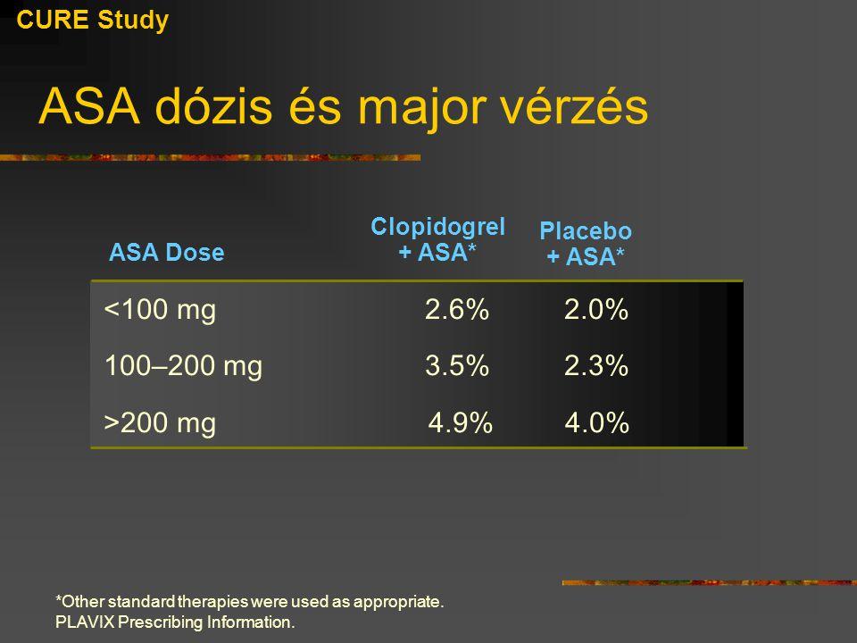 Placebo + ASA* Clopidogrel + ASA* ASA dózis és major vérzés <100 mg2.6% 2.0% 100–200 mg 3.5% 2.3% >200 mg 4.9% 4.0% ASA Dose CURE Study *Other standar