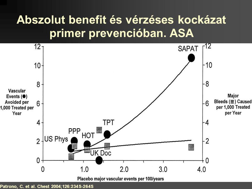 Patrono, C. et al. Chest 2004;126:234S-264S Abszolut benefit és vérzéses kockázat primer prevencióban. ASA